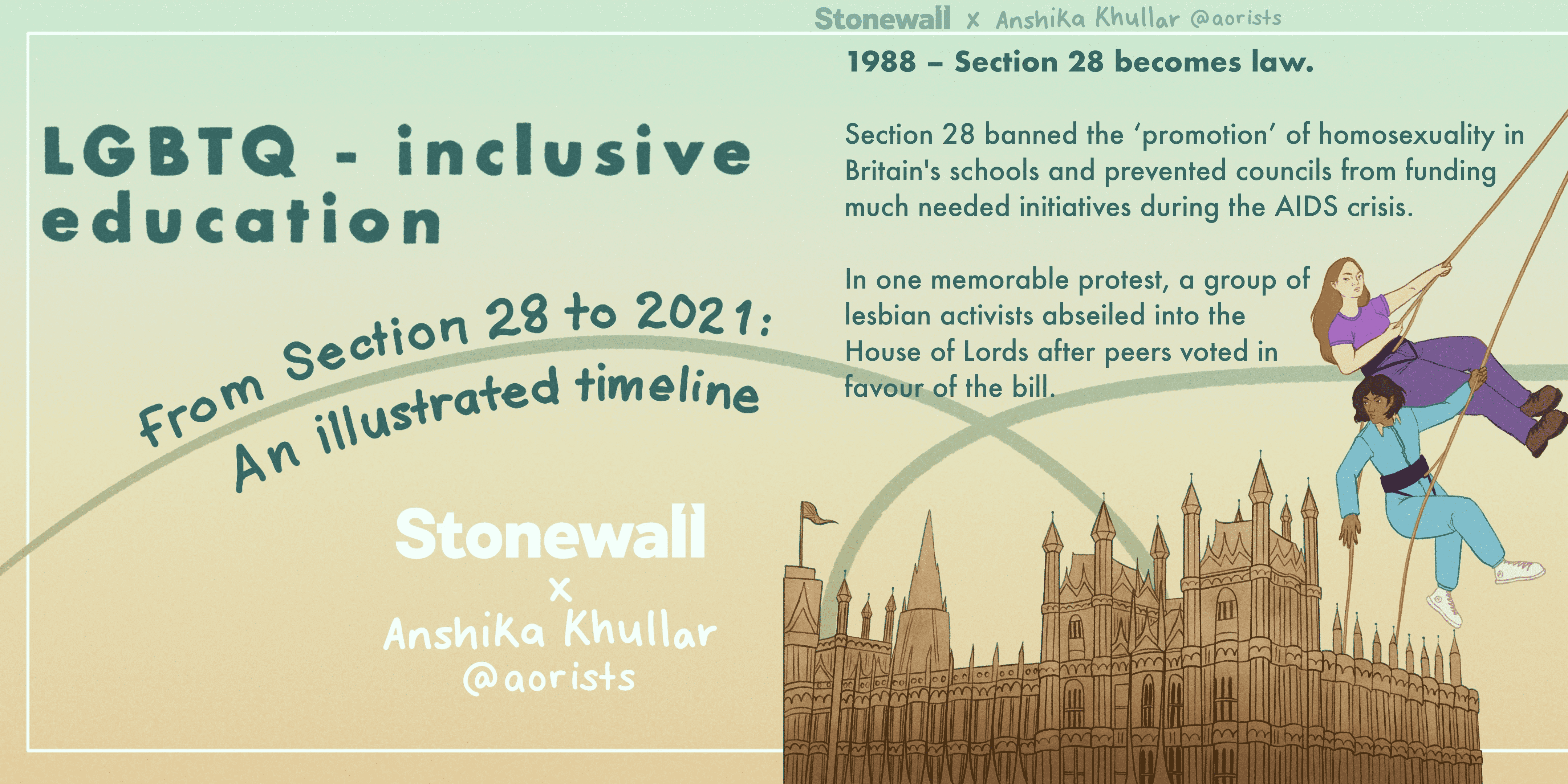 TITLE: LGBTQ-inclusive education. From Section 28 to 2021: An illustrated timeline. Stonewall logo and Anshika's insta handle/name on each slide. 1988 – Section 28 becomes law. Section 28 banned the 'promotion' of homosexuality in Britain's schools and prevented councils from funding much needed initiatives during the AIDS crisis. In one memorable protest, a group of lesbian activists abseiled into the House of Lords after peers voted in favour of the bill. Illustration of: women abseiling down from the top of the slide, as if into the House of Lords (represented at the bottom of the slide)