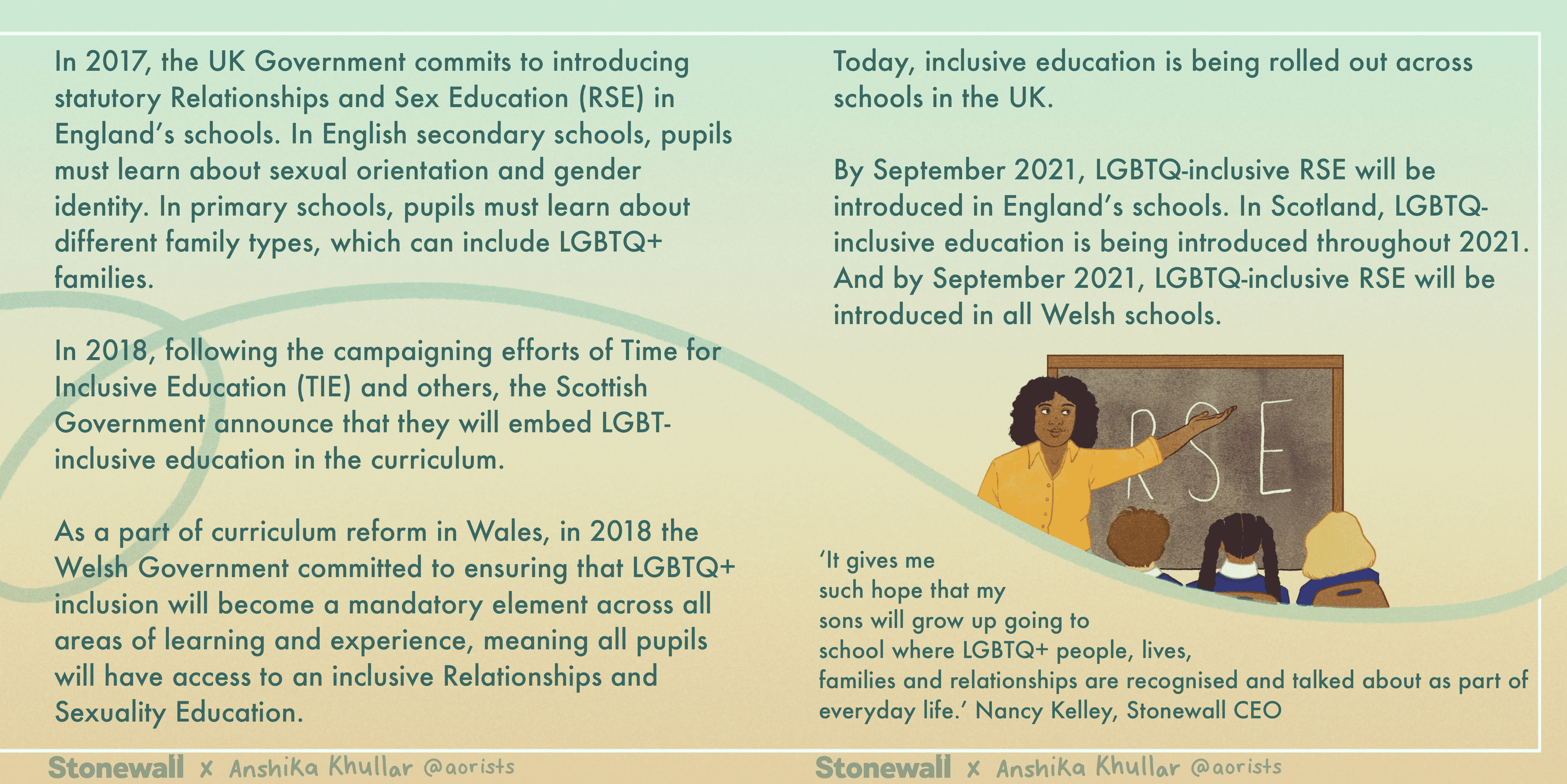 In 2017, the UK Government commits to introducing statutory Relationships and Sex Education (RSE) in England's schools. In English secondary schools, pupils must learn about sexual orientation and gender identity. In primary schools, pupils must learn about different family types, which can include LGBTQ+ families. In 2018, following the campaigning efforts of Time for Inclusive Education (TIE) and others, the Scottish Government announce that they will embed LGBT-inclusive education in the curriculum. As a part of curriculum reform in Wales, in 2018 the Welsh Government committed to ensuring that LGBTQ+ inclusion will become a mandatory element across all areas of learning and experience, meaning all pupils will have access to an inclusive Relationships and Sexuality Education. Today, inclusive education is being rolled out across schools in the UK. By September 2021, LGBTQ-inclusive RSE will be introduced in England's schools. In Scotland, LGBTQ-inclusive education is being introduced throughout 2021. And by September 2021, LGBTQ-inclusive RSE will be introduced in all Welsh schools. 'It gives me such hope that my sons will grow up going to school where LGBTQ+ people, lives, families and relationships are recognised and talked about as part of everyday life.' Nancy Kelley, Stonewall CEO. Mini illustration of: a classroom with a teacher teaching inclusive education to students.